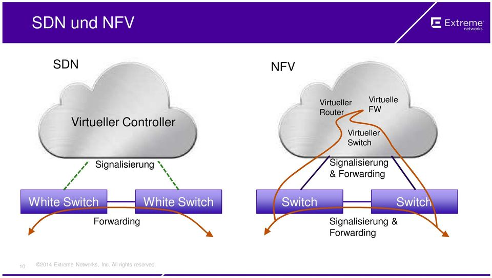 Virtuelle FW Signalisierung & Forwarding White Switch