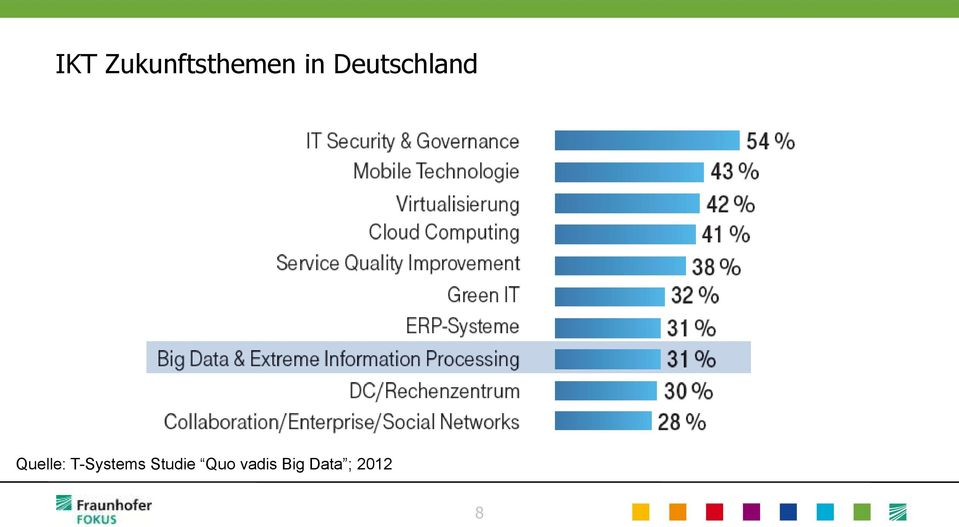 T-Systems Studie Quo