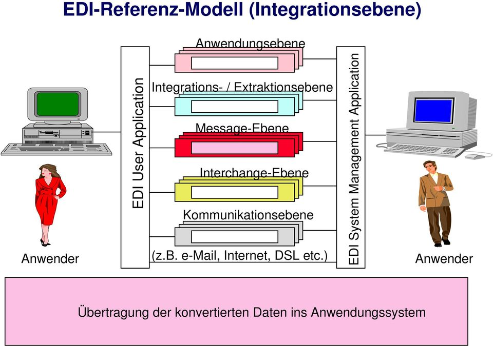 Interchange-Ebene Kommunikationsebene (z.b. e-mail, Internet, DSL etc.