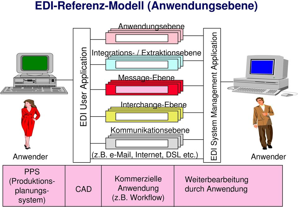 ) EDI System Management Application Anwender PPS (Produktionsplanungssystem) CAD