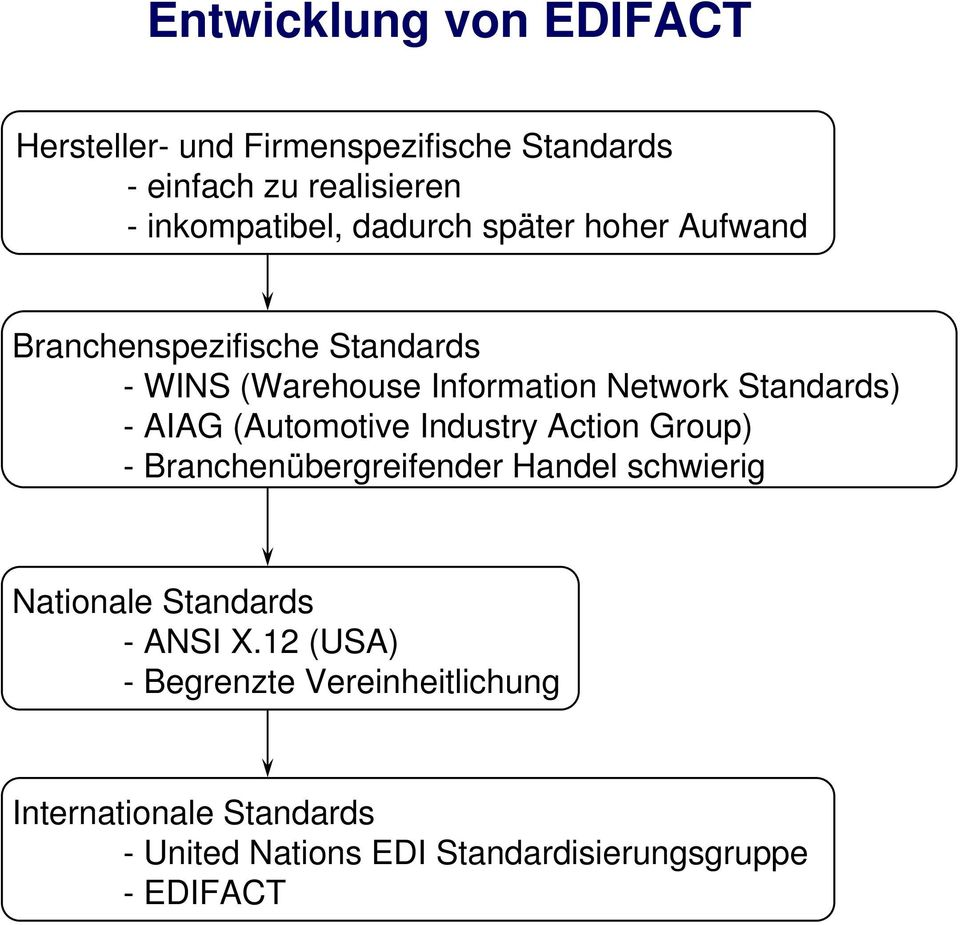 AIAG (Automotive Industry Action Group) - Branchenübergreifender Handel schwierig Nationale Standards - ANSI X.