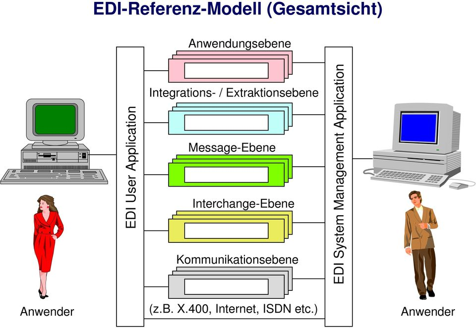 Interchange-Ebene Kommunikationsebene EDI System Management