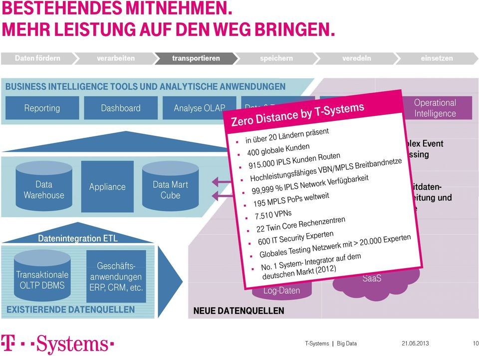 Data & Text Mining Predictive Analytics Operational Intelligence Stukturierte und unstrukturierte Daten Complex Event Processing Data Warehouse Appliance Data