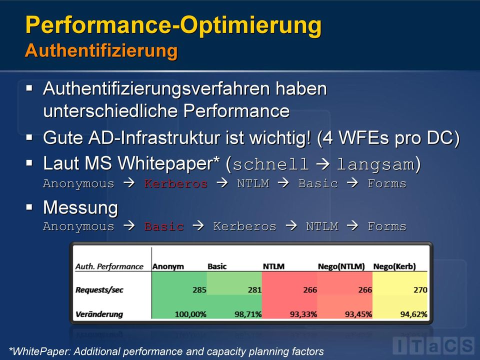 (4 WFEs pro DC) Laut MS Whitepaper* (schnell langsam) Anonymous Kerberos NTLM