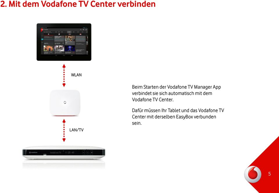dem Vodafone TV Center.