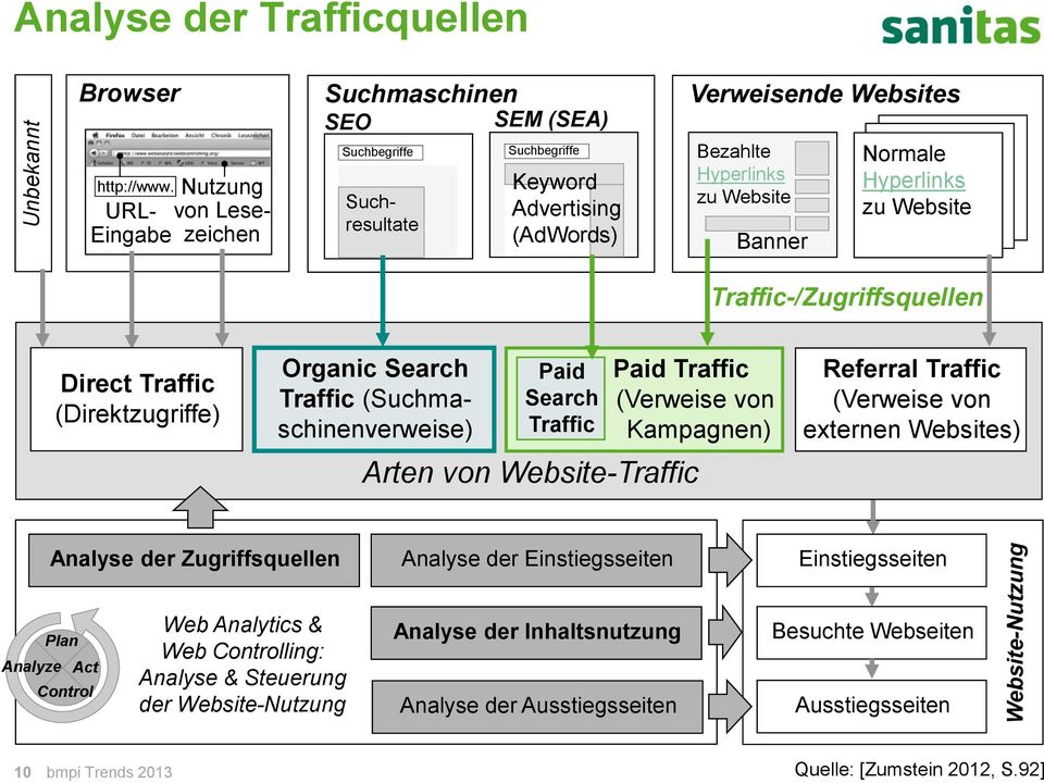 Normale Hyperlinks zu Website Traffic-/Zugriffsquellen Direct Traffic (Direktzugriffe) Organic Search Traffic (Suchmaschinenverweise) Paid Search Traffic Paid Traffic (Verweise von Kampagnen) Arten