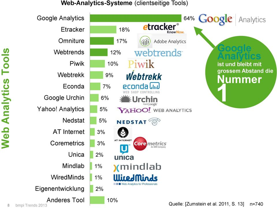 Analytics Nedstat AT Internet Coremetrics Unica Mindlab WiredMinds Eigenentwicklung Anderes Tool 18% 17% 12%