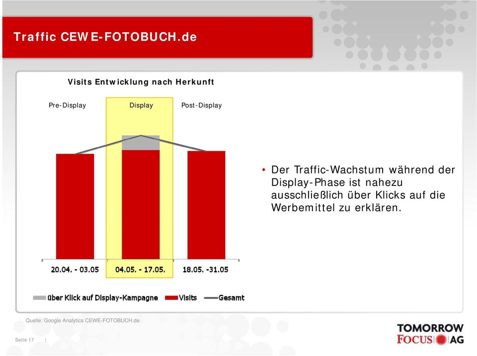 Post-Display Der Traffic-Wachstum während der Display-Phase ist