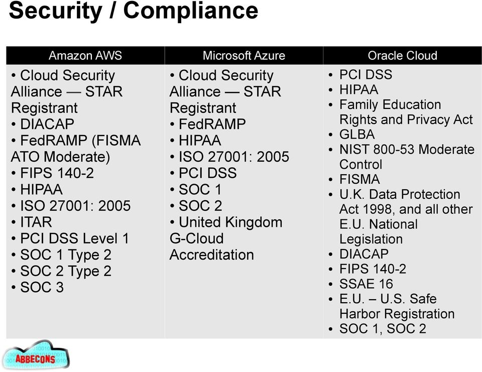 2005 PCI DSS SOC 1 SOC 2 United Kingdom G-Cloud Accreditation PCI DSS HIPAA Family Education Rights and Privacy Act GLBA NIST 800-53 Moderate