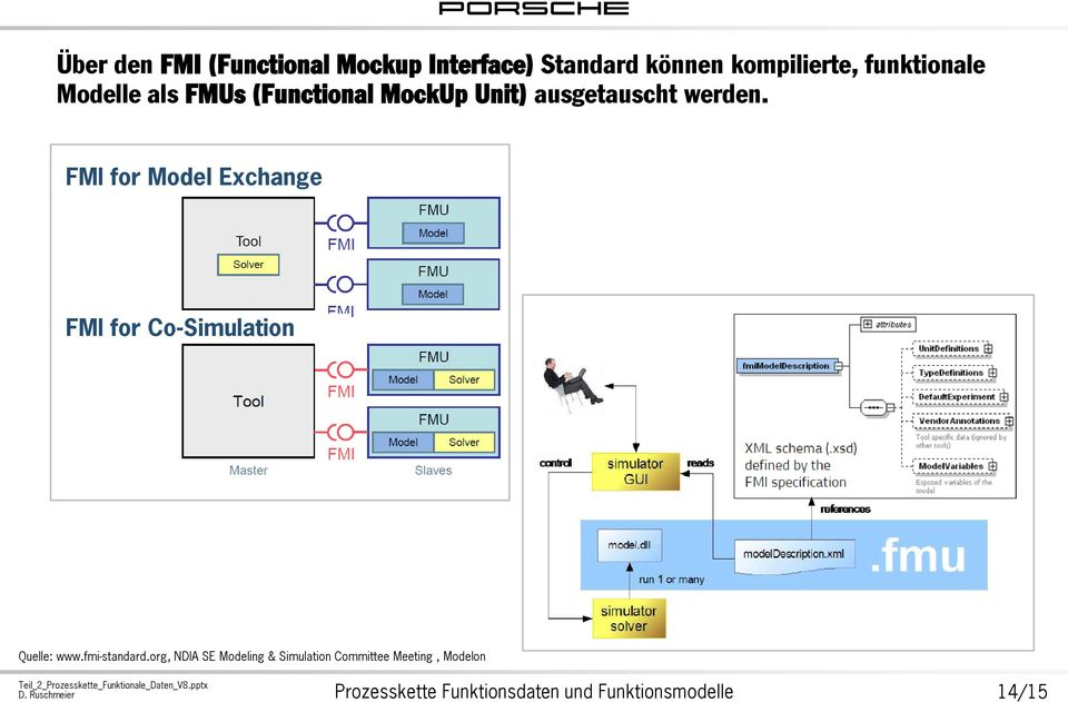 FMI for Model Exchange FMI for Co-Simulation Quelle: www.fmi-standard.