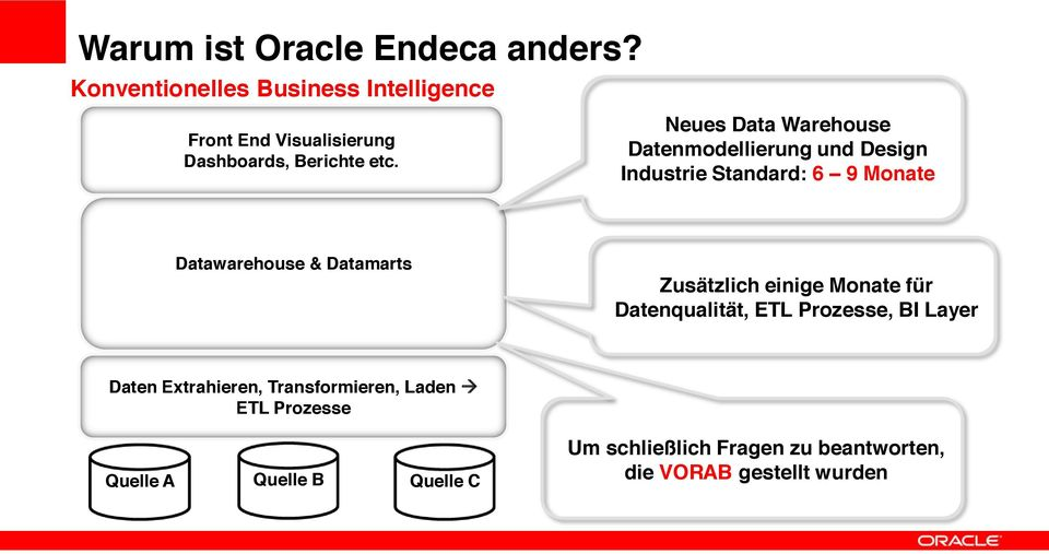 Neues Data Warehouse Datenmodellierung und Design Industrie Standard: 6 9 Monate Datawarehouse & Datamarts