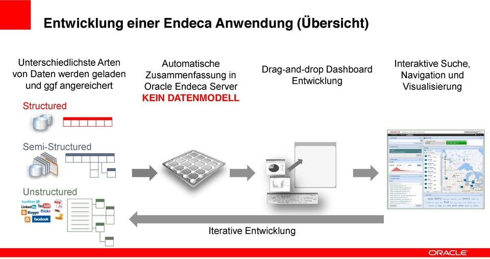 Oracle Endeca Server KEIN DATENMODELL Drag-and-drop Dashboard Entwicklung