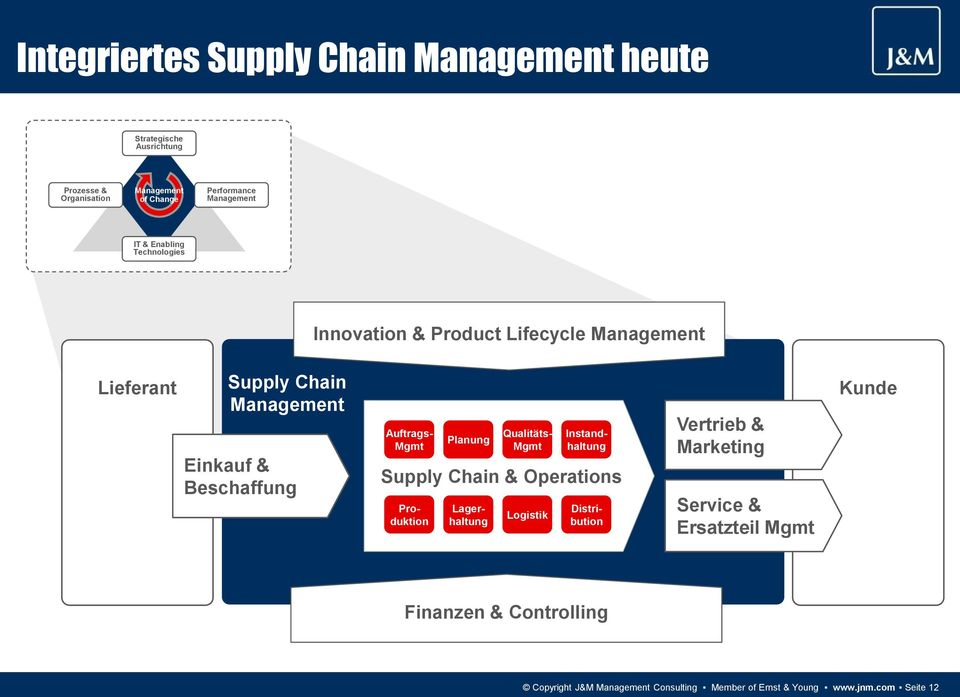 Chain & Operations Produktion Planung Lagerhaltung Qualitäts- Mgmt Logistik Instandhaltung Distribution Vertrieb &