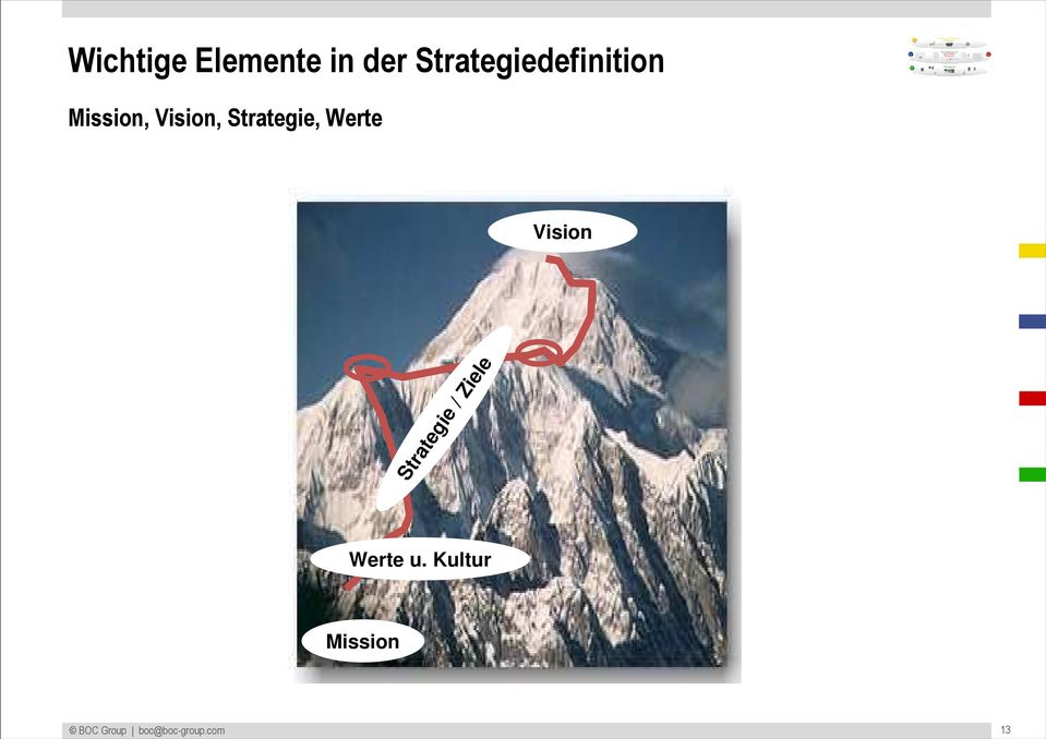 Strategie, Werte Vision Strategie /
