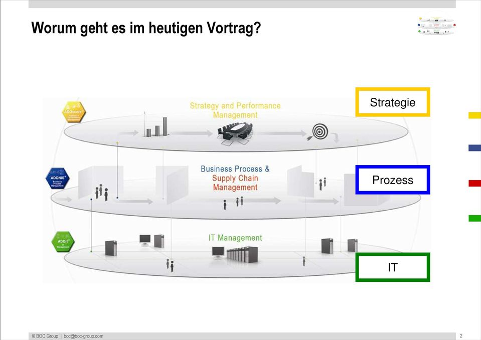 Strategie Prozess IT