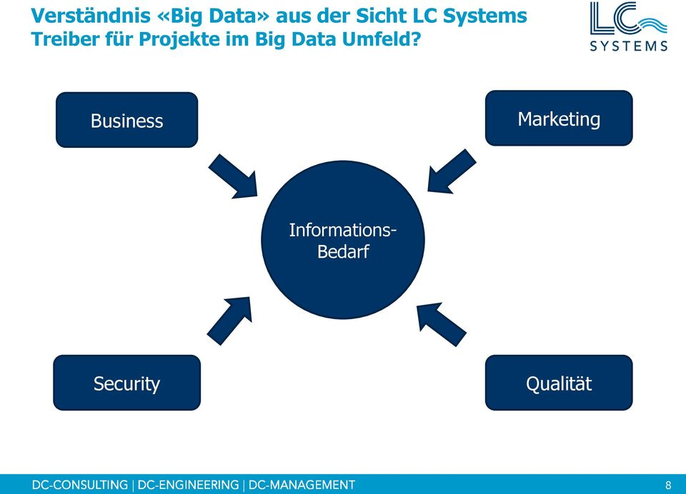 Big Data Umfeld?
