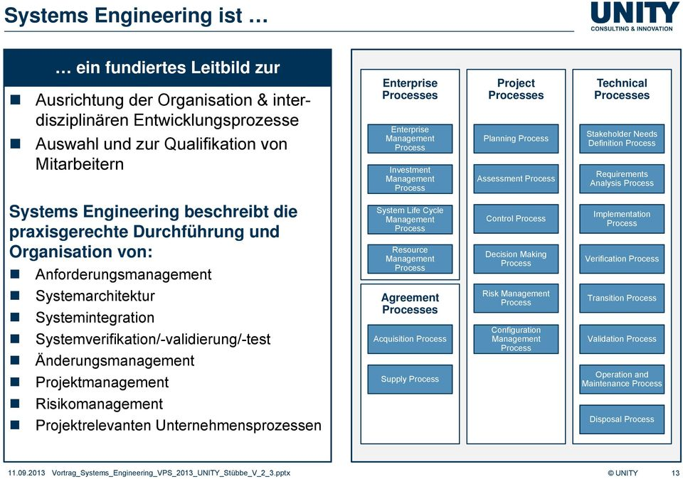 Process Systems Engineering beschreibt die praxisgerechte Durchführung und Organisation von: Anforderungsmanagement System Life Cycle Management Process Resource Management Process Control Process