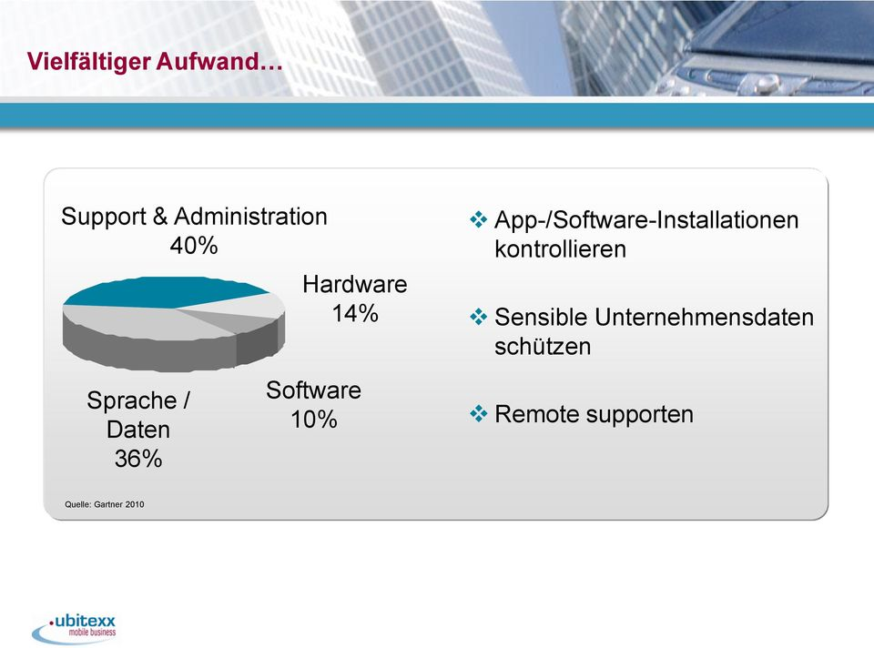 App-/Software-Installationen kontrollieren Sensible