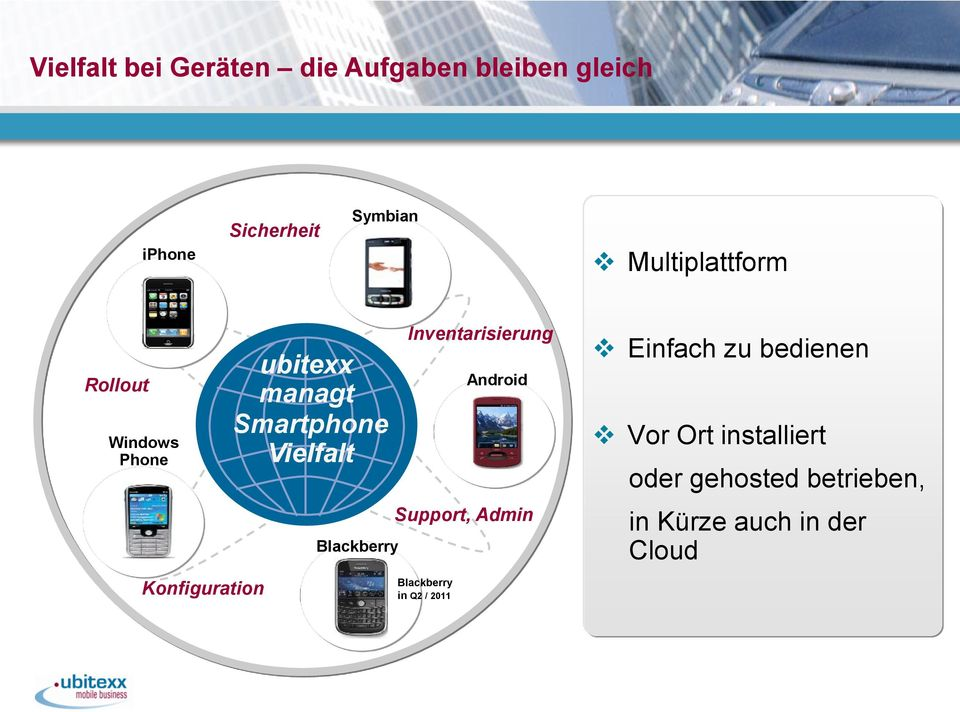 Vielfalt Blackberry Inventarisierung Android Support, Admin Blackberry in Q2 /