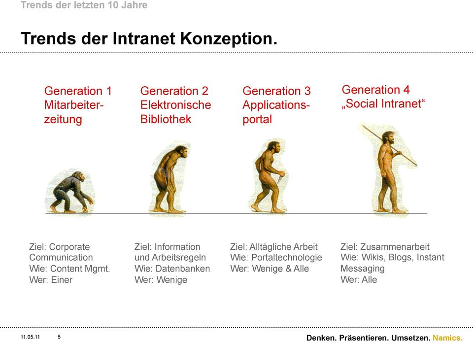 Social Intranet Ziel: Corporate Communication Wie: Content Mgmt.