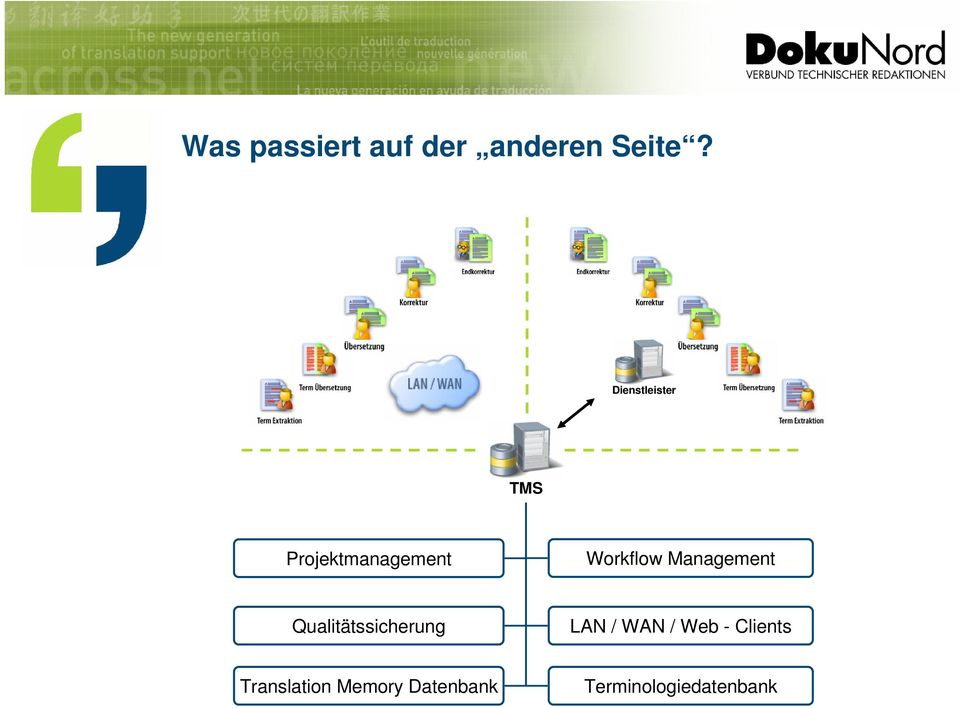 Management Qualitätssicherung LAN / WAN / Web