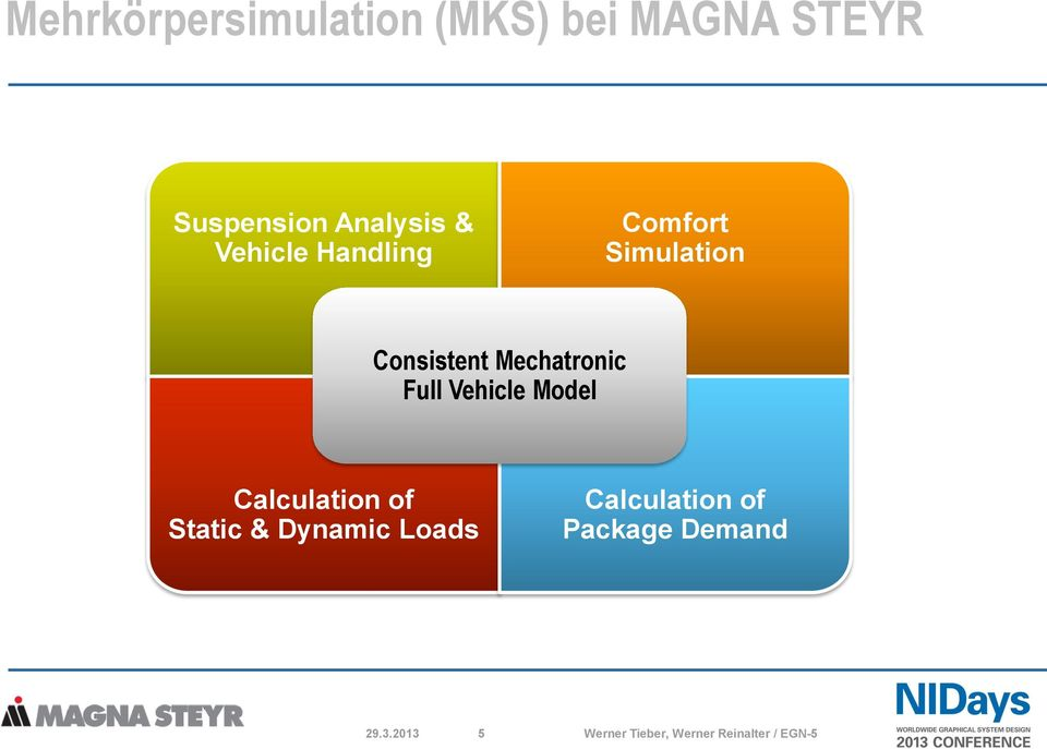 Vehicle Model Calculation of Static & Dynamic Loads Calculation