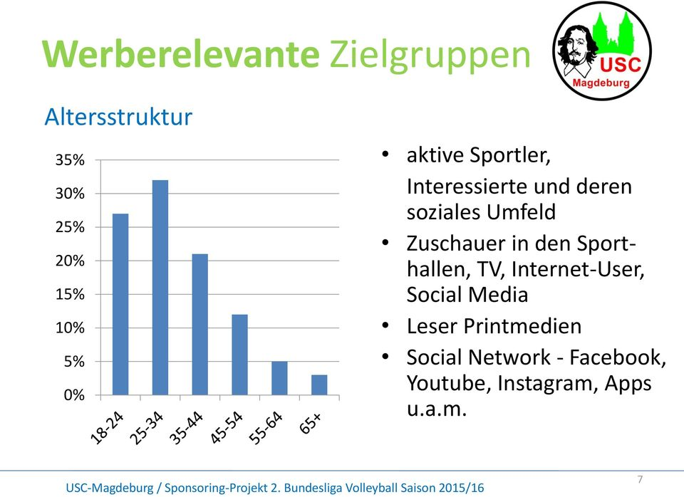 Sporthallen, TV, Internet-User, 20% 15% Social Media 10% Leser