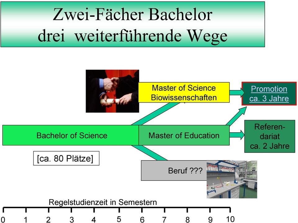 3 Jahre Bachelor of Science [ca.