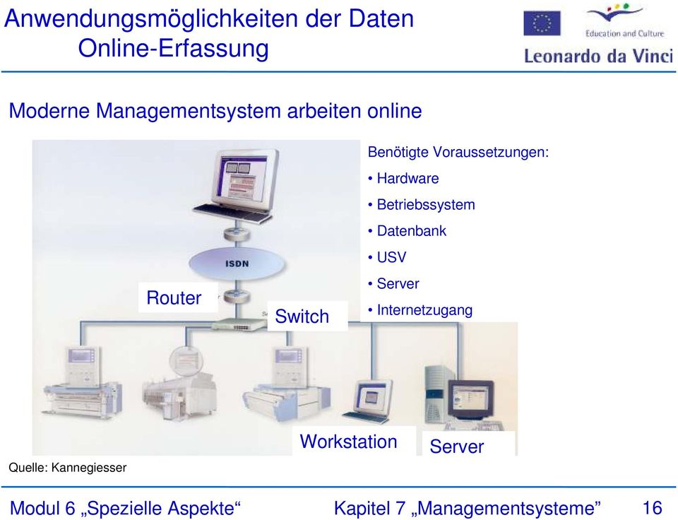 Betriebssystem Datenbank USV Router Switch Server Internetzugang Quelle:
