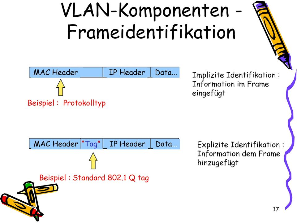 Frame eingefügt MAC Header Tag IP Header Data.