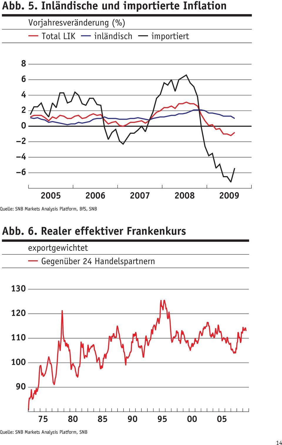 importiert 8 6 4 2 0 2 4 6 2005 2006 2007 2008 2009 Quelle: SNB Markets Analysis