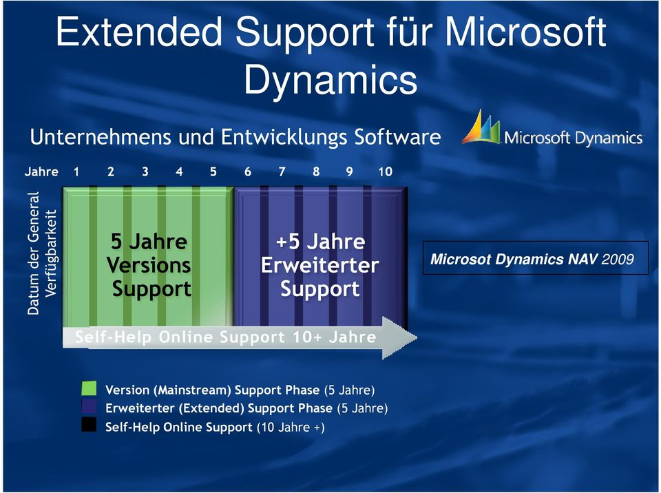 Support Microsot Dynamics NAV 2009 Self-Help Online Support 10+ Jahre Version (Mainstream)