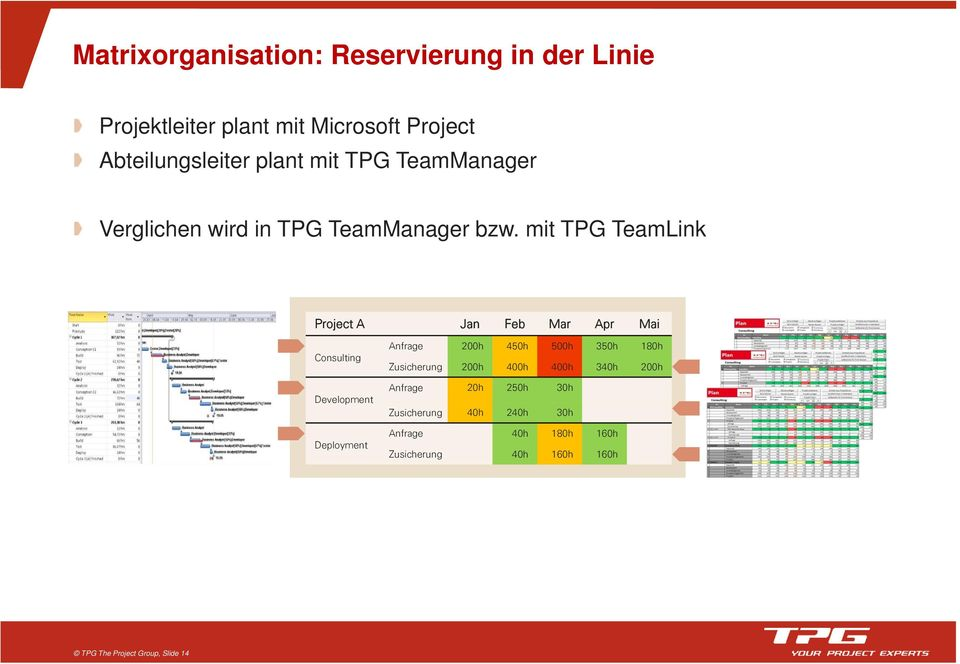 mit TPG TeamLink Project A Jan Feb Mar Apr Mai Consulting Development Deployment Anfrage 200h 450h 500h 350h