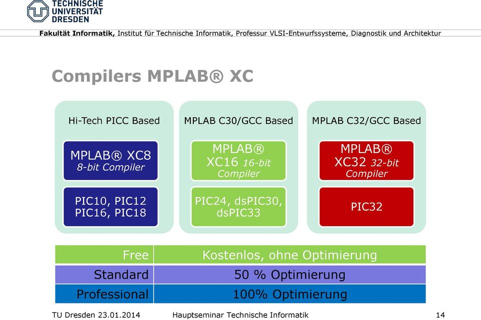 dspic33 MPLAB XC32 32-bit Compiler PIC32 Free Standard Professional Kostenlos, ohne