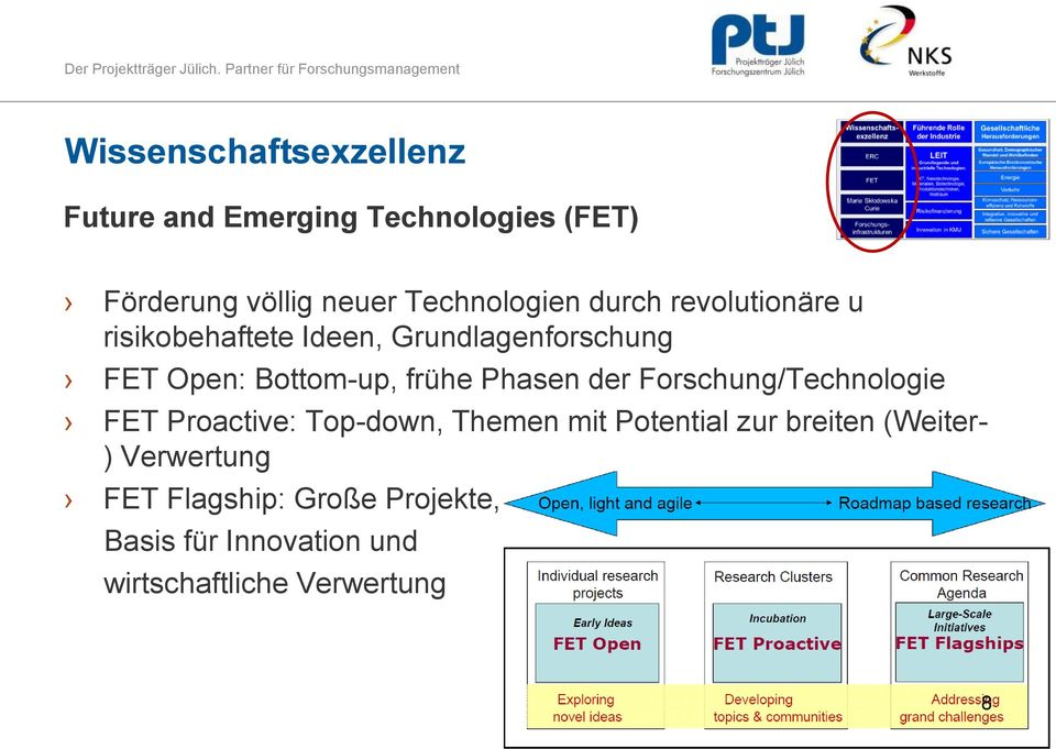 Bottom-up, frühe Phasen der Forschung/Technologie FET Proactive: Top-down, Themen mit Potential