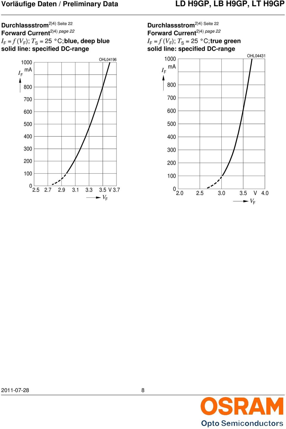 page 22 Forward Current = f (V F ); T S = 25 C; true green solid line: specified DC-range 1 ma