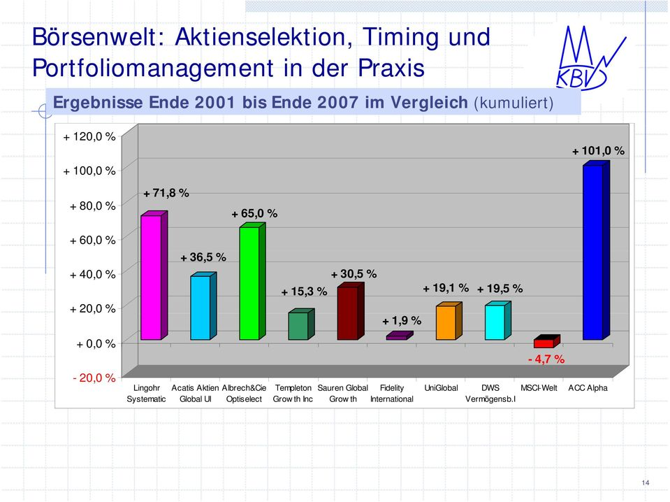 % - 4,7 % - 20,00 % Lingohr Systematic Acatis Aktien Global UI Albrech&Cie Optiselect Templeton Grow
