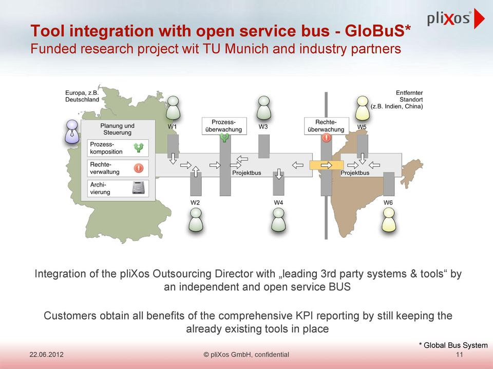 independent and open service BUS Customers obtain all benefits of the comprehensive KPI reporting by