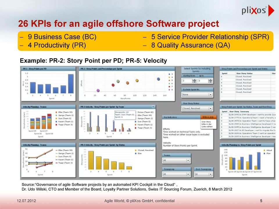 Source: Governance of agile Software projects by an automated KPI Cockpit in the Cloud, Dr.