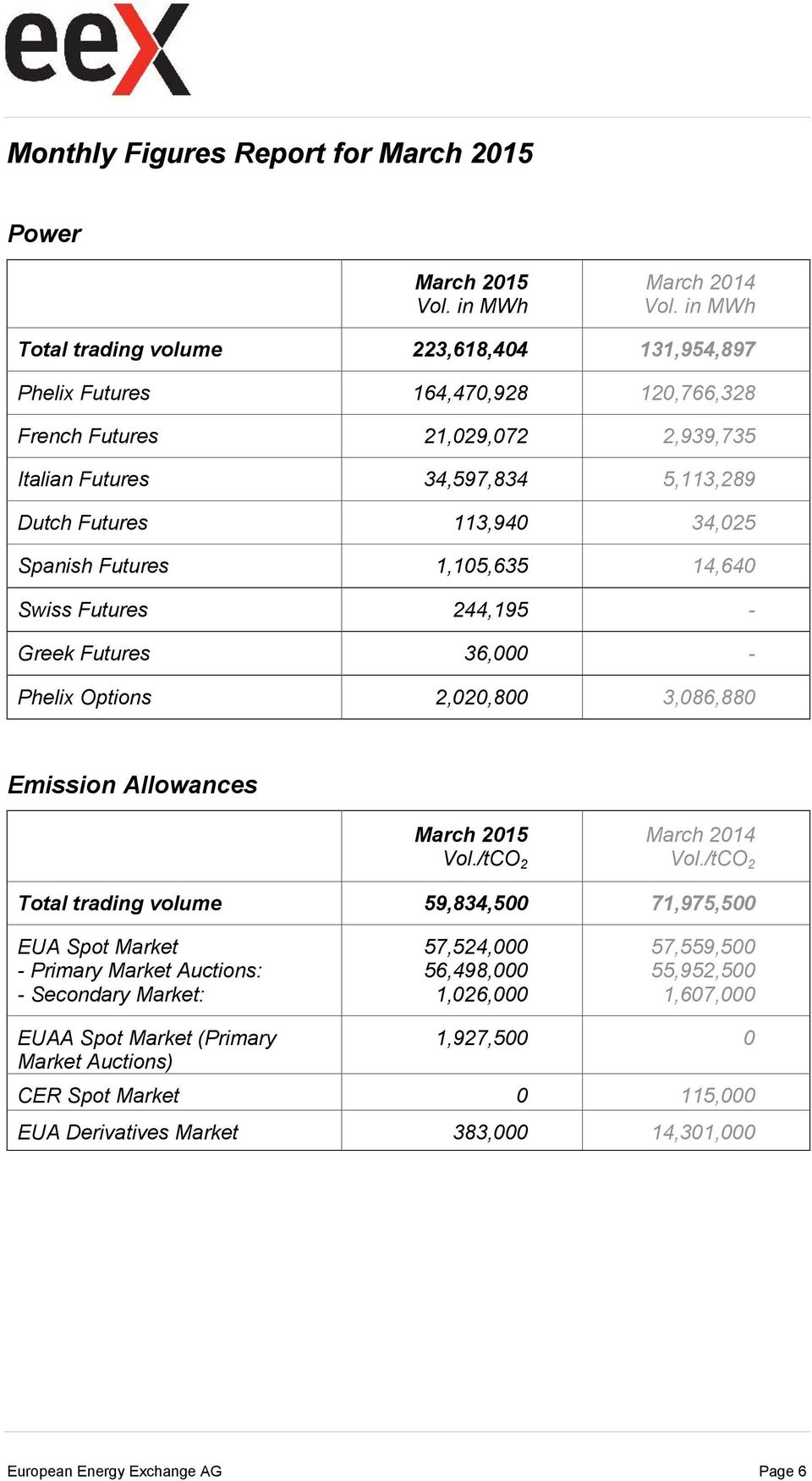 34,025 Spanish Futures 1,105,635 14,640 Swiss Futures 244,195 - Greek Futures 36,000 - Phelix Options 2,020,800 3,086,880 Emission Allowances March 2015 March 2014 Total trading volume
