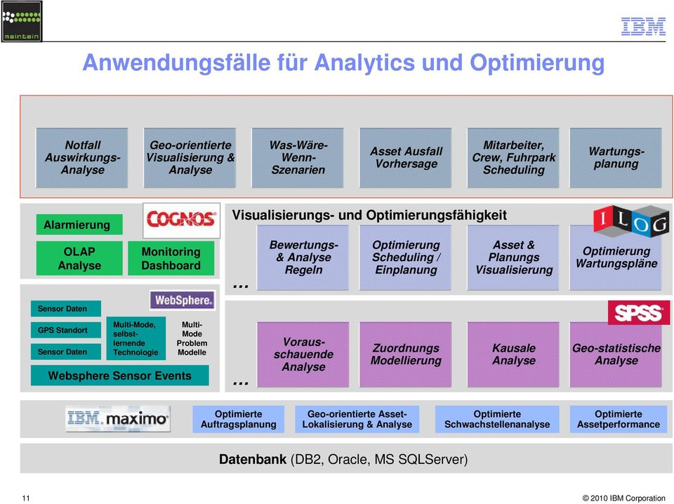 Visualisierung Optimierung Wartungspläne Sensor Daten GPS Standort Sensor Daten Multi-Mode, selbstlernende Technologie Websphere Sensor Events Multi- Mode Problem Modelle Vorausschauende Analyse