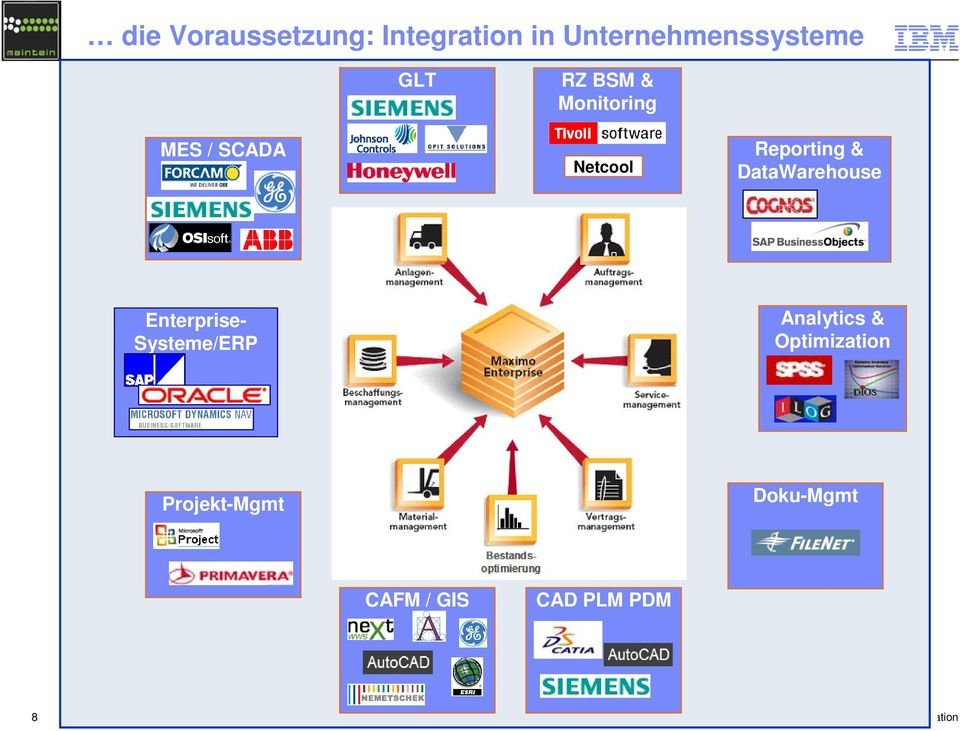 & DataWarehouse Enterprise- Systeme/ERP Analytics &