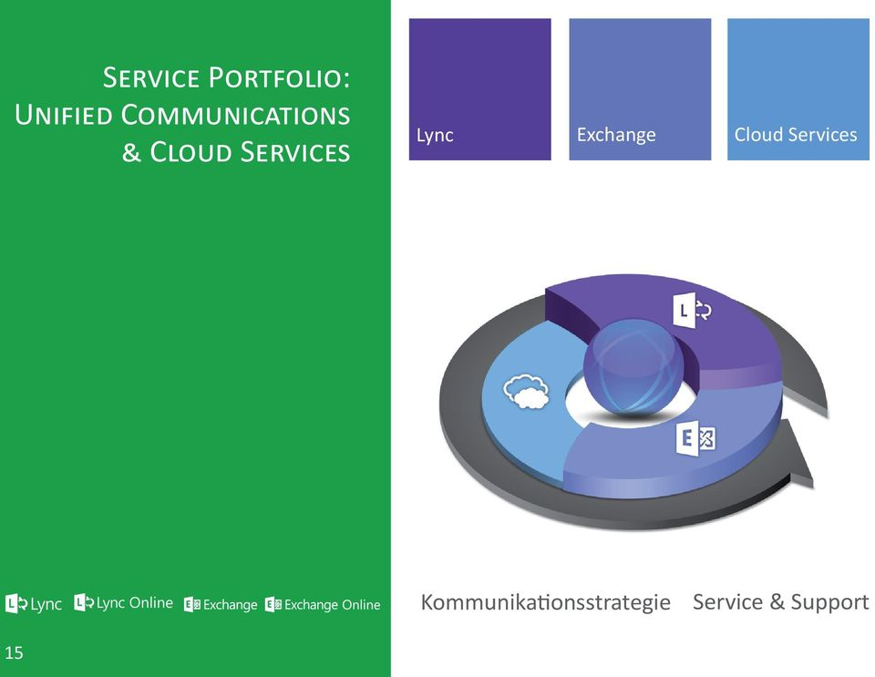 Lync Exchange Cloud Services