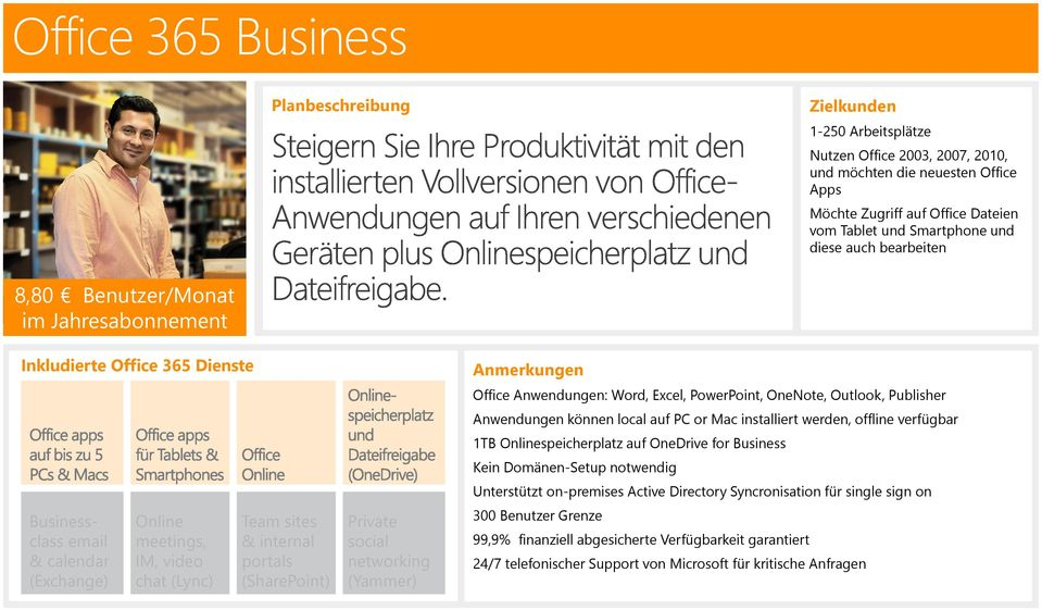 portals (SharePoint) Private social networking (Yammer) Anmerkungen Office Anwendungen: Word, Excel, PowerPoint, OneNote, Outlook, Publisher Anwendungen können local auf PC or Mac installiert werden,