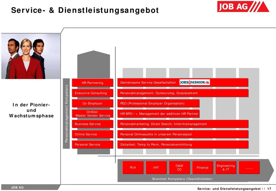 Employer Organisation) HR BPO / + Management der additiven HR Partner Personalmarketing, Direct Search, Interimsmanagement Personal Onlinesuche in unserem