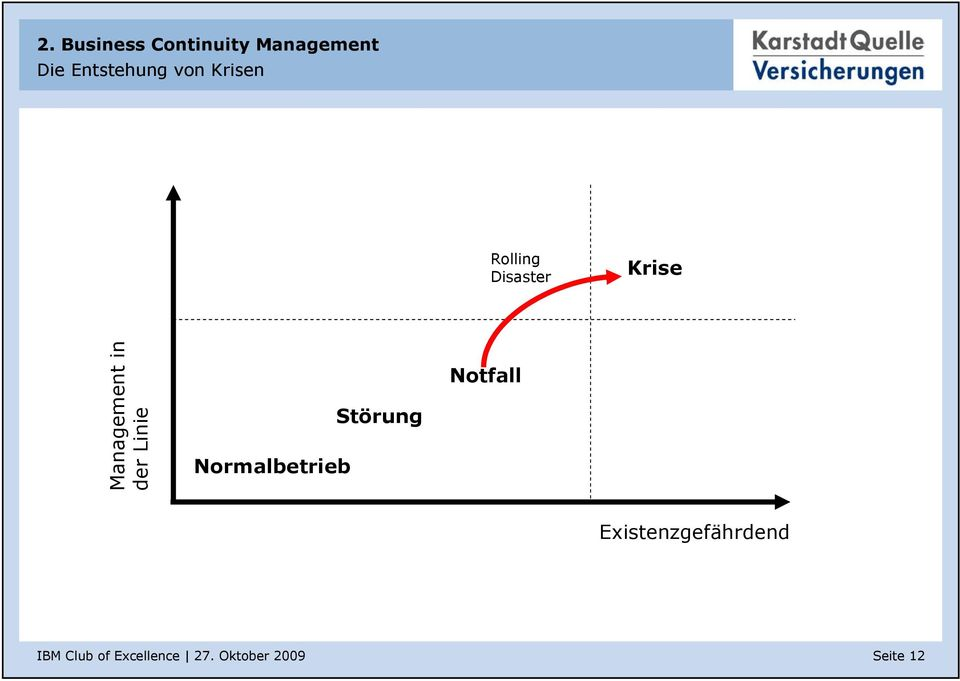 Krise Management in der Linie
