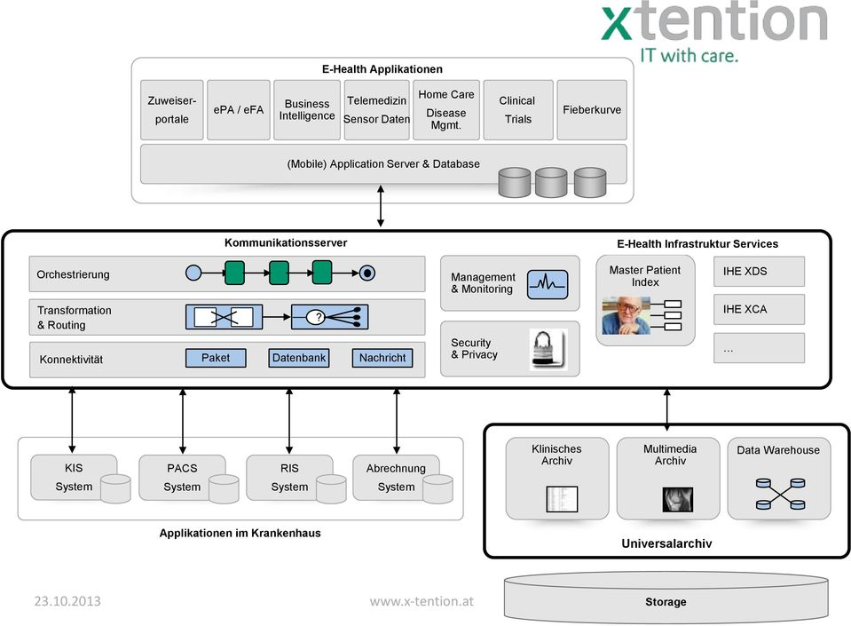 & Monitoring Master Patient Index IHE XDS Transformation & Routing?