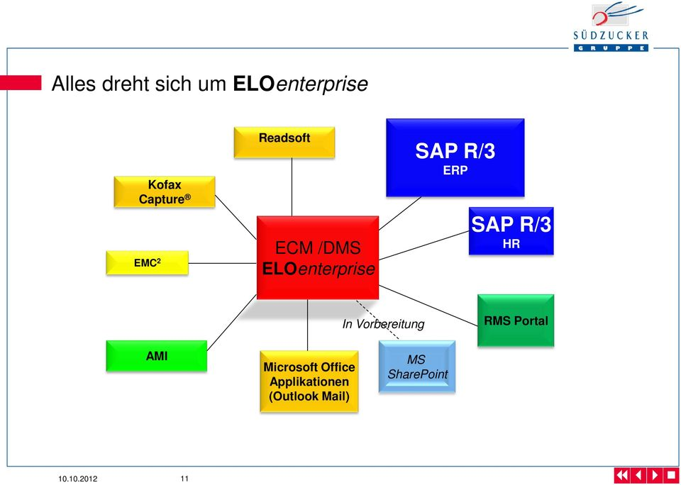 HR In Vorbereitung RMS Portal AMI Microsoft Office