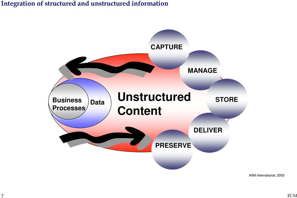 Data Unstructured Content STORE DELIVER PRESERVE