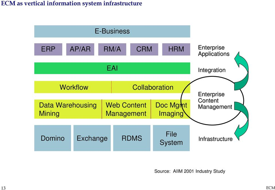 Mining Web Content Management Collaboration Doc Mgmt Imaging Enterprise Content